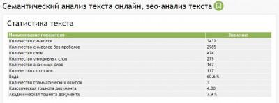 Статистика текста