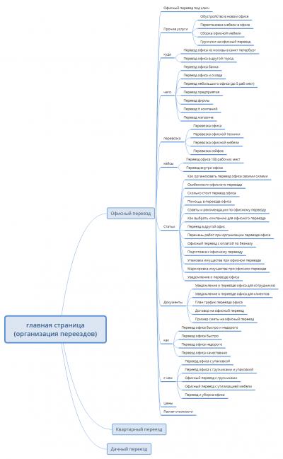 Пример многоуровневой структуры сайта на основе семантики